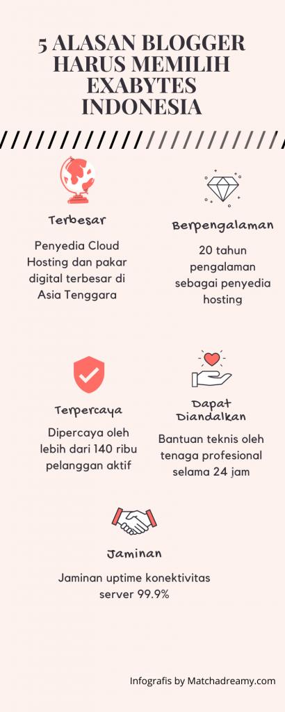 keunggulan exabytes indonesia