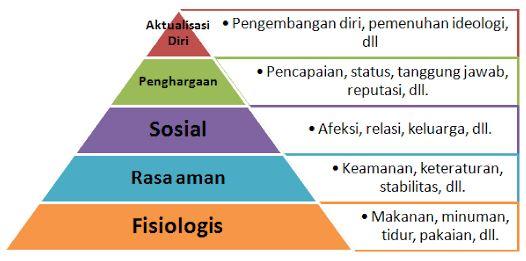 piramida-kebutuhan-maslow